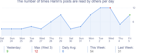 How many times Harlin's posts are read daily