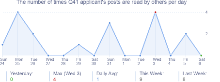 How many times Q41 applicant's posts are read daily