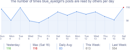How many times blue_eyedgirl's posts are read daily