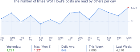How many times Wolf Howl's posts are read daily