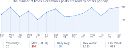 How many times nickerman's posts are read daily
