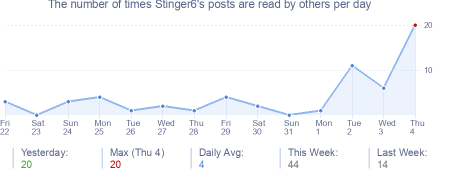 How many times Stinger6's posts are read daily