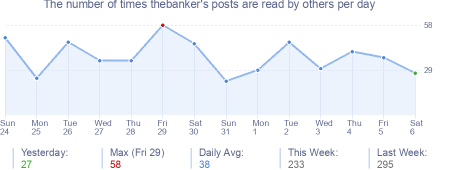 How many times thebanker's posts are read daily