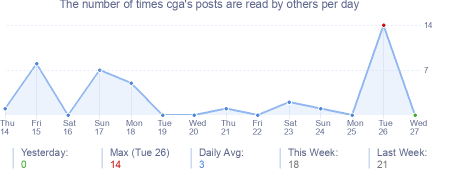 How many times cga's posts are read daily
