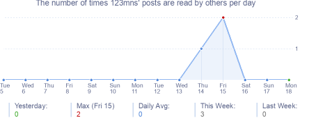 How many times 123mns's posts are read daily