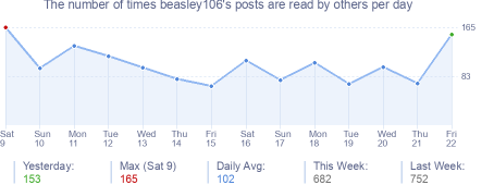 How many times beasley106's posts are read daily