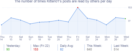 How many times Kitten01's posts are read daily