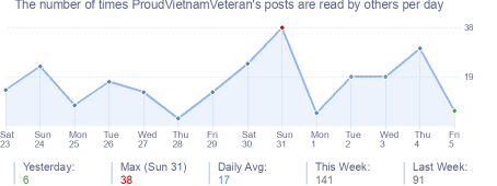 How many times ProudVietnamVeteran's posts are read daily