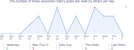 How many times wisconsin man's posts are read daily