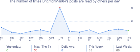 How many times BrightonMan84's posts are read daily