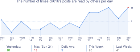 How many times dk016's posts are read daily