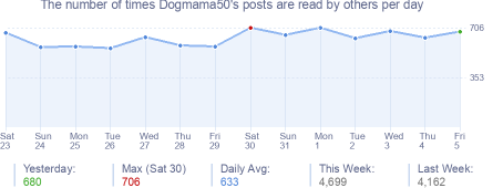 How many times Dogmama50's posts are read daily