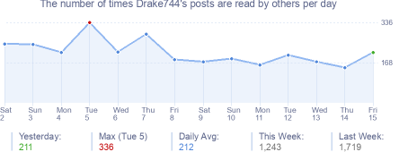 How many times Drake744's posts are read daily