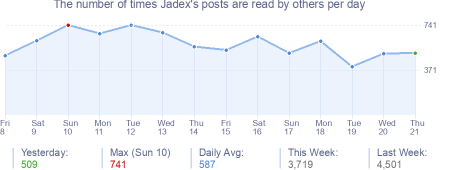 How many times Jadex's posts are read daily