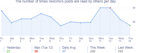 How many times rwocmo's posts are read daily