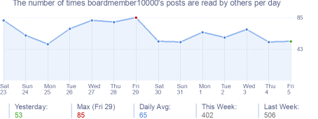 How many times boardmember10000's posts are read daily