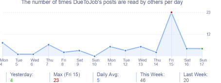 How many times DueToJob's posts are read daily