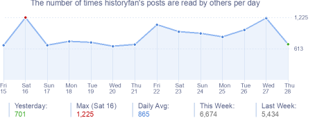 How many times historyfan's posts are read daily