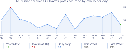 How many times Subway's posts are read daily