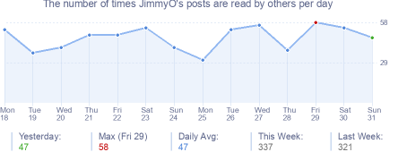 How many times JimmyO's posts are read daily