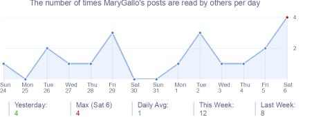 How many times MaryGallo's posts are read daily