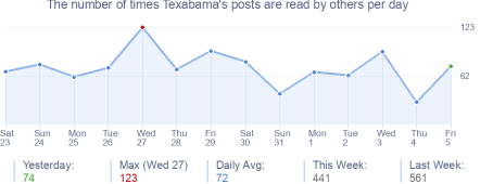 How many times Texabama's posts are read daily