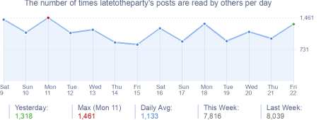 How many times latetotheparty's posts are read daily