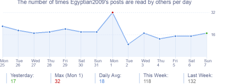 How many times Egyptian2009's posts are read daily