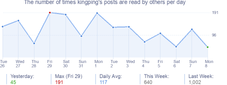 How many times kingping's posts are read daily