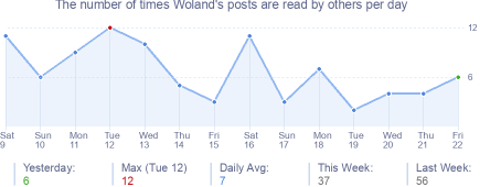 How many times Woland's posts are read daily