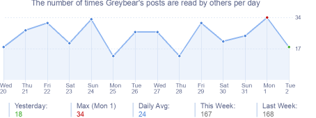 How many times Greybear's posts are read daily