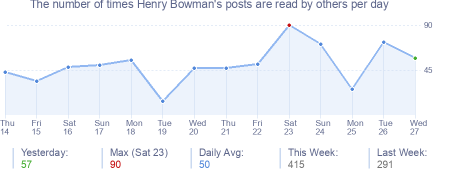 How many times Henry Bowman's posts are read daily