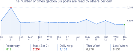 How many times gsoboi78's posts are read daily