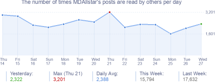 How many times MDAllstar's posts are read daily