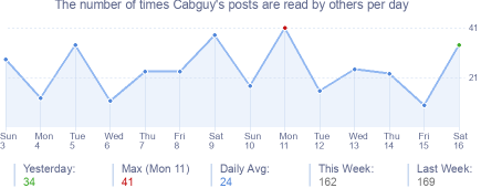 How many times Cabguy's posts are read daily