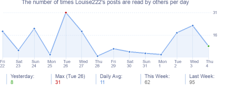 How many times Louise222's posts are read daily