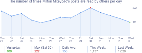 How many times Milton Miteybad's posts are read daily