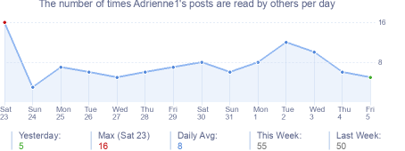 How many times Adrienne1's posts are read daily