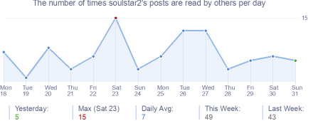 How many times soulstar2's posts are read daily
