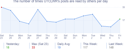 How many times UTCLWR's posts are read daily
