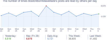 How many times BostonBornMassMade's posts are read daily