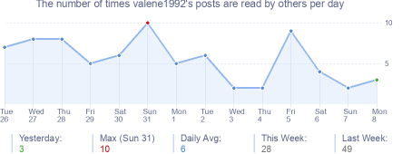 How many times valene1992's posts are read daily