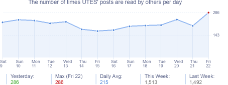 How many times UTES's posts are read daily