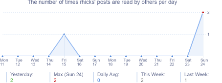 How many times rhicks's posts are read daily