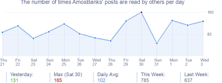 How many times AmosBanks's posts are read daily