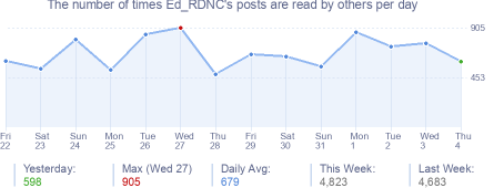 How many times Ed_RDNC's posts are read daily