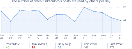 How many times funksoulbro's posts are read daily