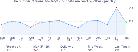 How many times Mystery123's posts are read daily