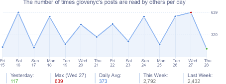 How many times glovenyc's posts are read daily
