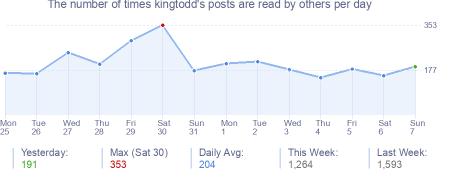 How many times kingtodd's posts are read daily